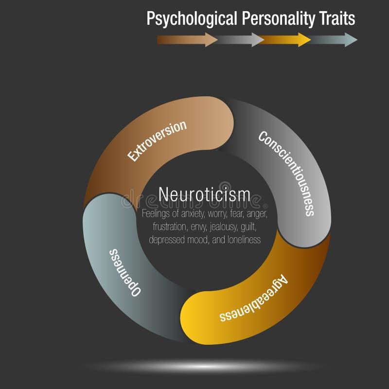 A carta psicológica Infographic dos traços da personalidade isolou-se ilustração do vetor