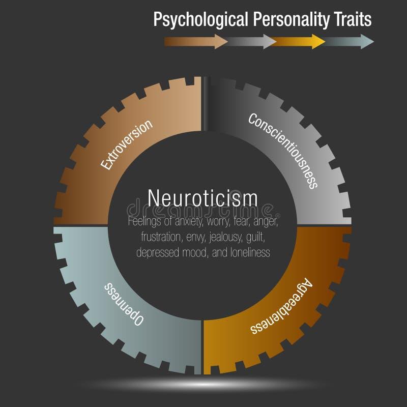 A carta psicológica Infographic dos traços da personalidade isolou-se ilustração royalty free