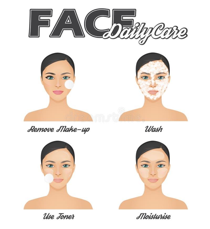 Carta rutinaria de la información del cuidado diario de la cara libre illustration
