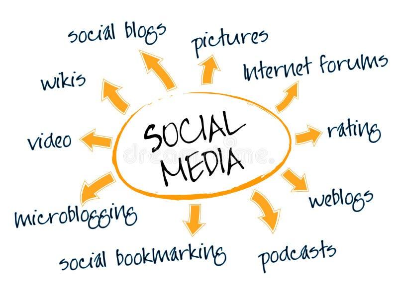 Carta social de los media stock de ilustración
