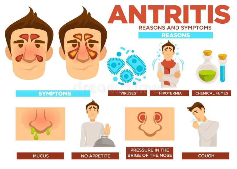 Cartaz das razões e dos sintomas de Antritis com vetor do texto ilustração royalty free