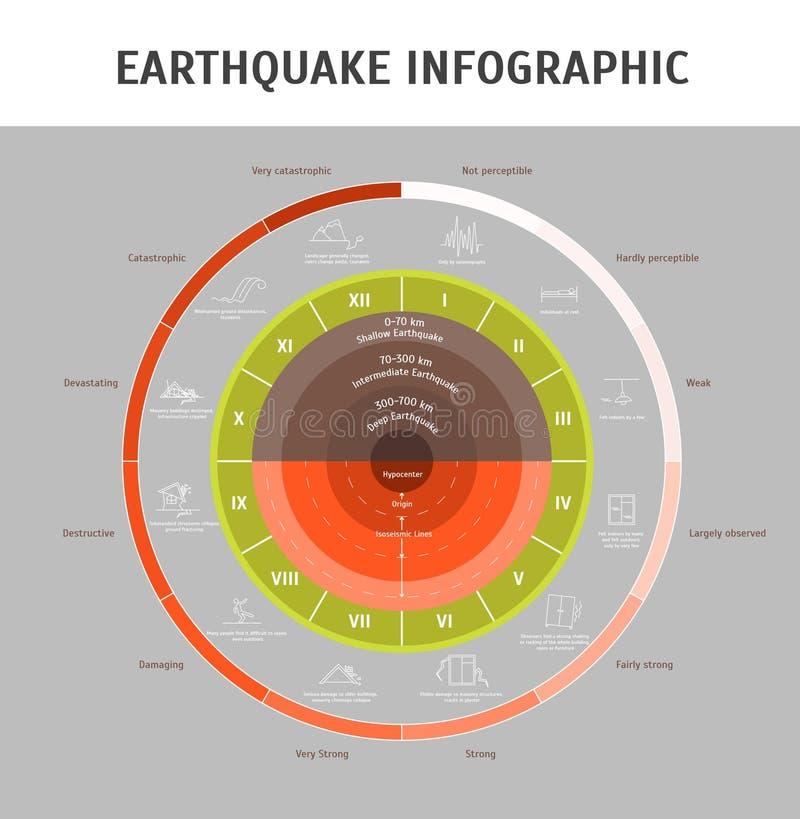 Cartaz do cartão do conceito de Infographic da magnitude do terremoto dos desenhos animados Vetor ilustração stock