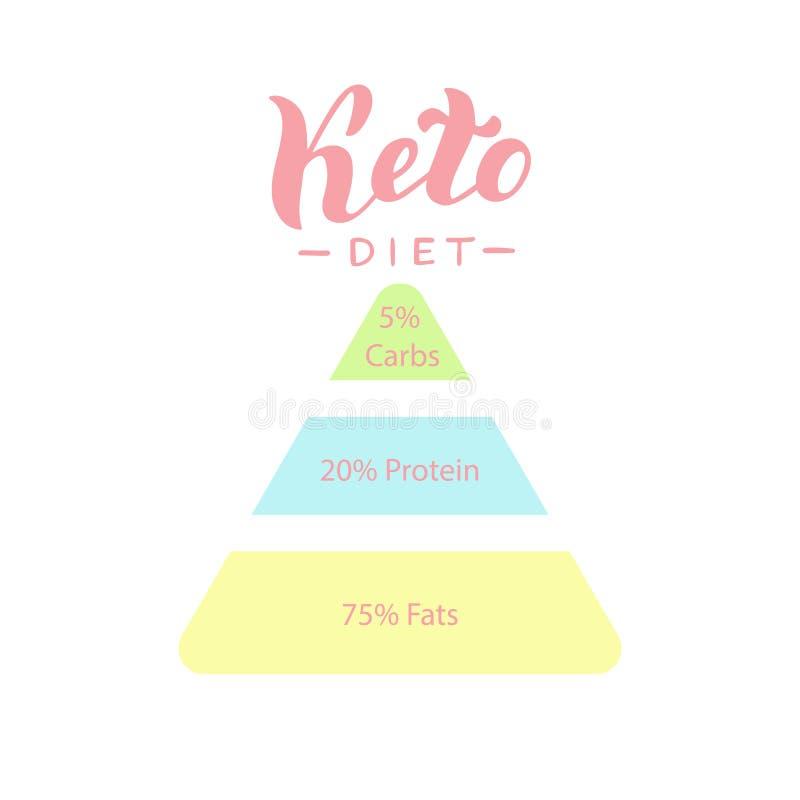 Cartaz infographic da dieta Ketogenic Molde saudável da bandeira do triângulo do deit do Keto Gorduras saudáveis, baixos carburad ilustração royalty free