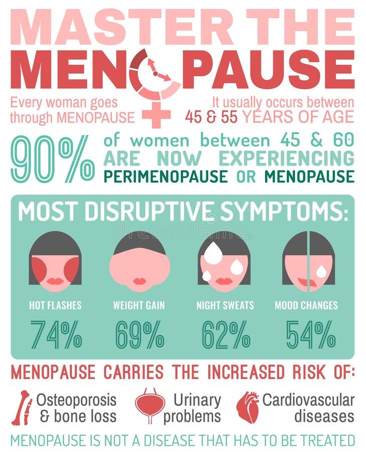 Cartaz infographic dos fatos da menopausa ilustração stock