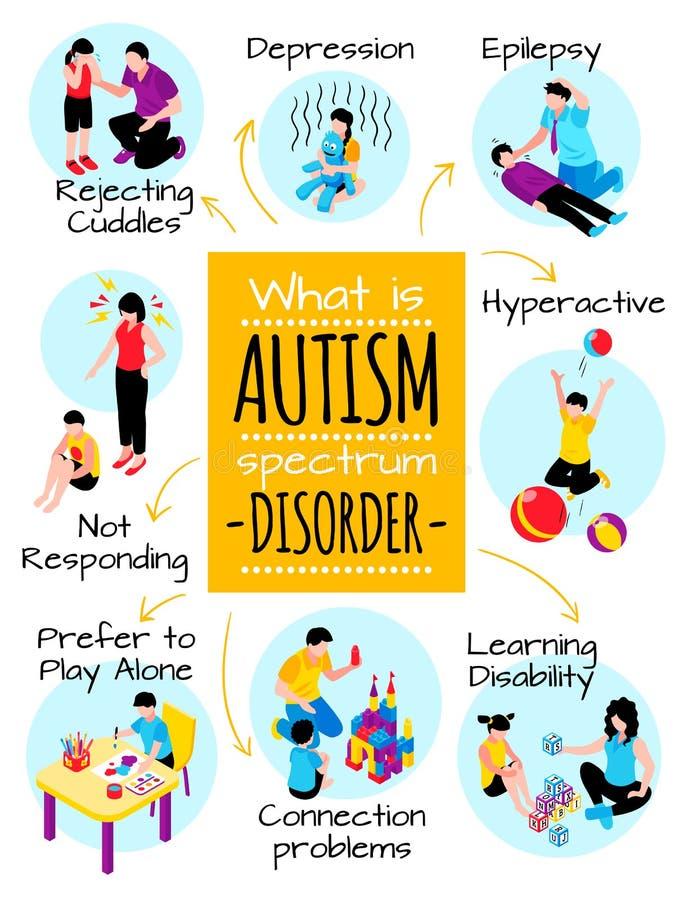 Cartaz isométrico do autismo ilustração royalty free