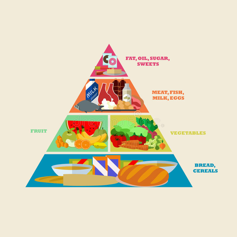 Cartaz saudável do vetor da pirâmide de alimento no projeto liso do estilo Grupos diferentes de produtos ilustração royalty free