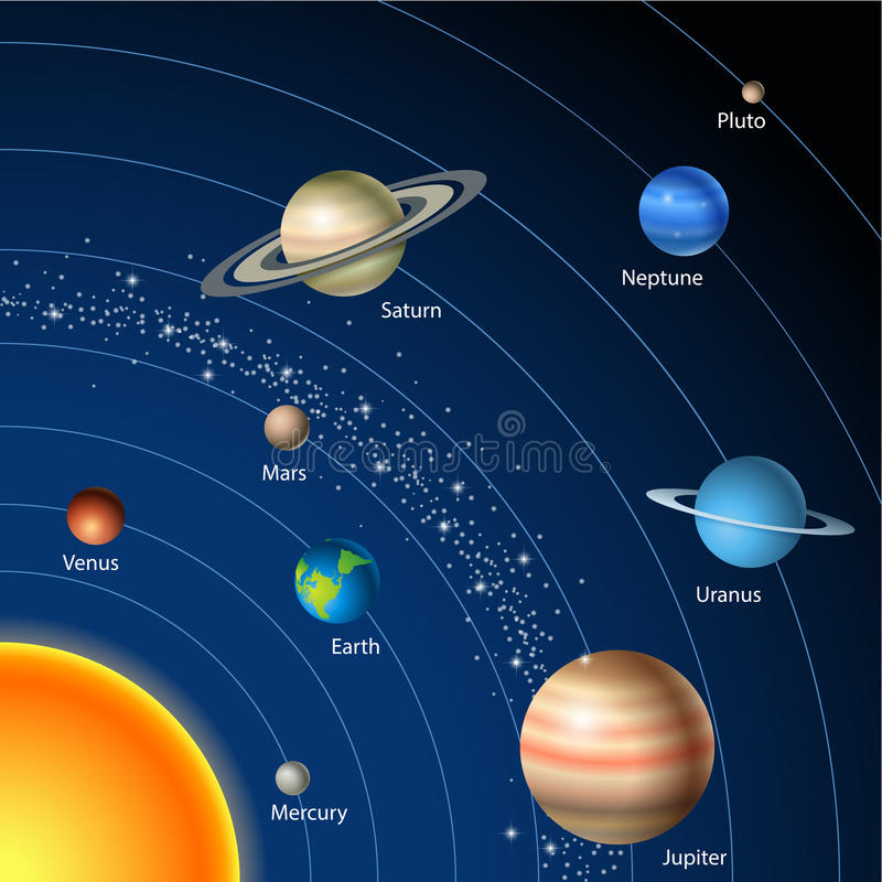 Préférence Carte Avec Le Système Solaire, Le Soleil, Les Planètes Et Les  LK55