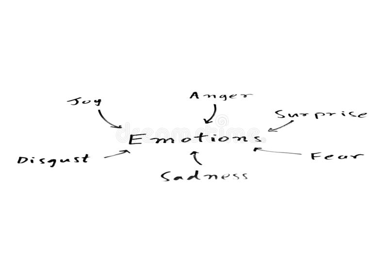 Carte d'émotion images libres de droits