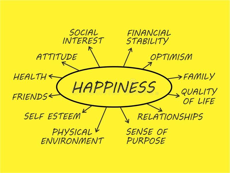 Carte d'esprit de bonheur illustration stock