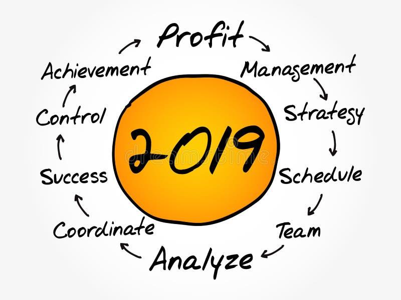 Carte 2019 d'esprit de gestion de plan d'action illustration stock