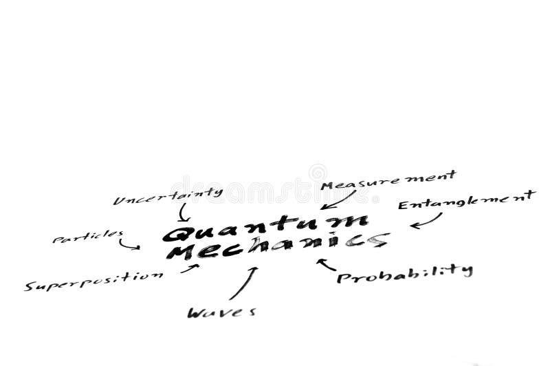 Carte d'esprit de la mécanique quantique photographie stock