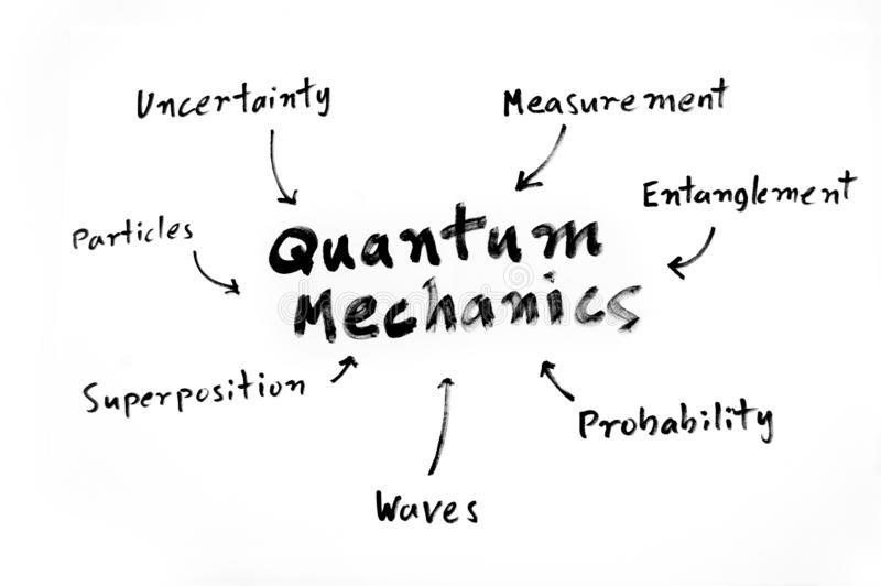 Carte d'esprit de la mécanique quantique photo libre de droits