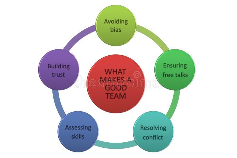 Carte d'esprit de Team Building, concept d'affaires collaboration images libres de droits