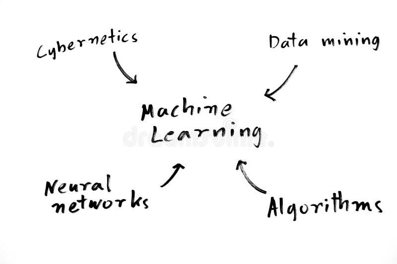 Carte de l'esprit d'apprentissage automatique images stock