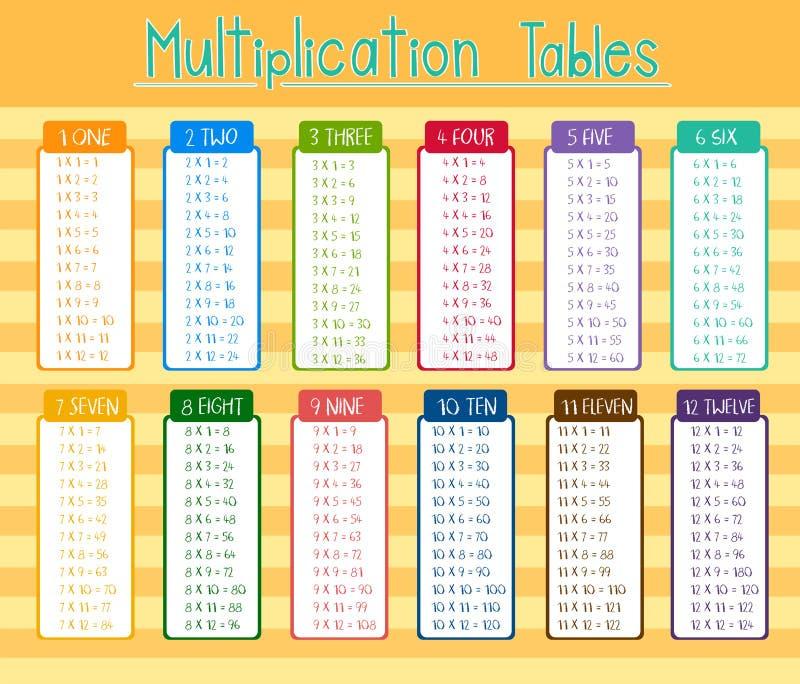 Cartel colorido de las tablas de multiplicación stock de ilustración