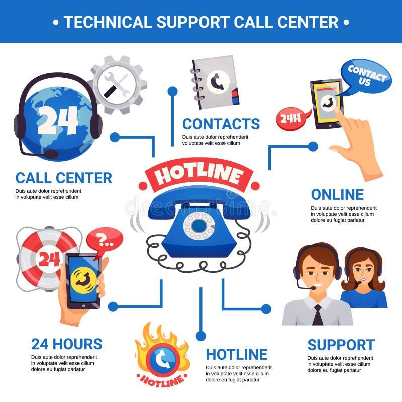 Cartel de Infographic de la línea directa del centro de atención telefónica stock de ilustración