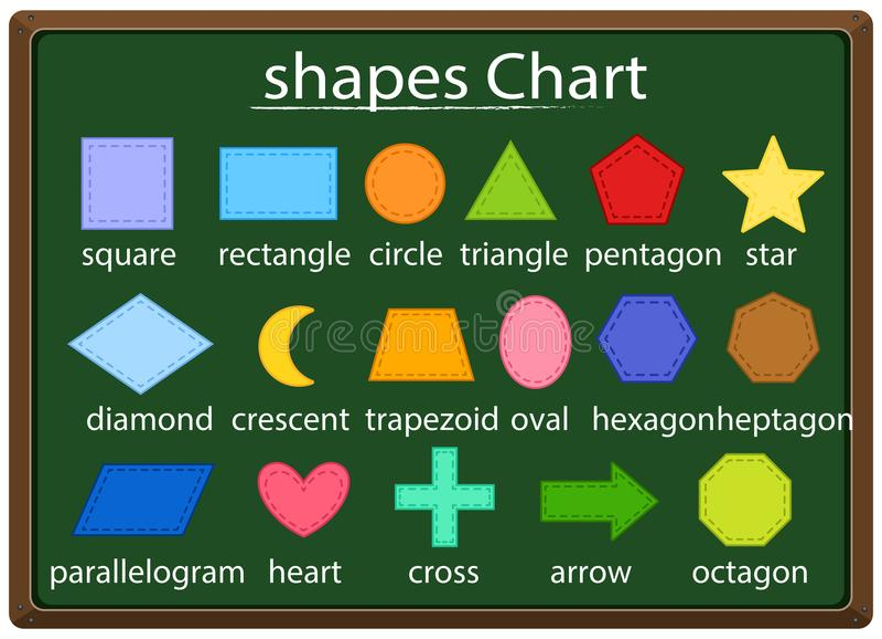 Cartel de la matemáticas para diversas formas libre illustration