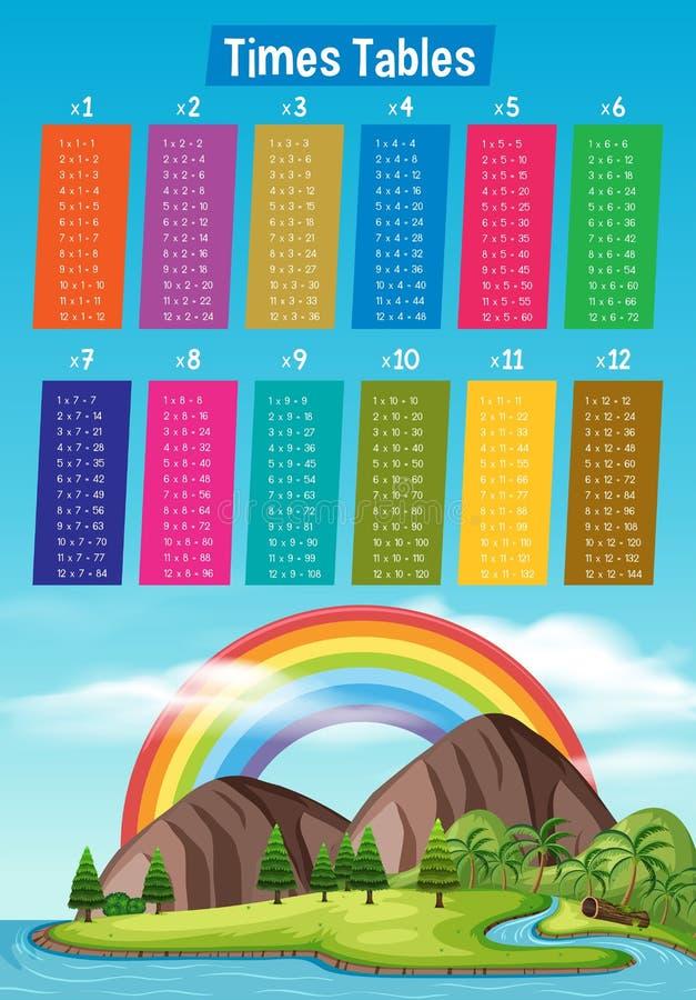 Cartel de la tabla de las épocas con el arco iris y la isla stock de ilustración