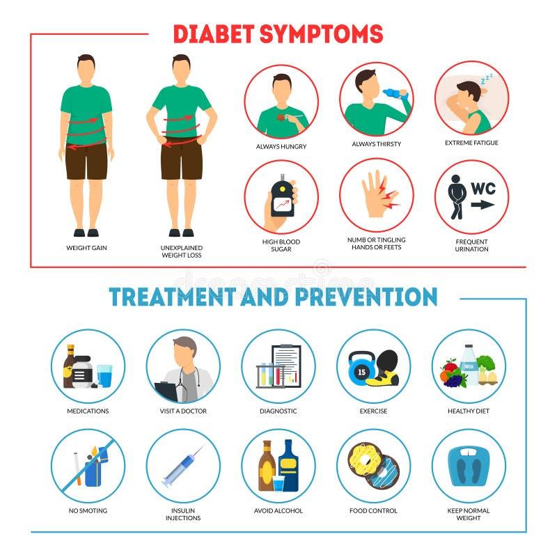 Cartel de la tarjeta del concepto de Infographics de los síntomas y de la prevención de la diabetes de la historieta Vector stock de ilustración