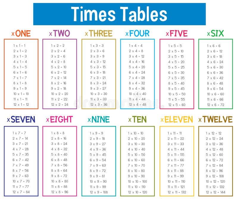 Cartel de las matemáticas de la tabla de las épocas ilustración del vector