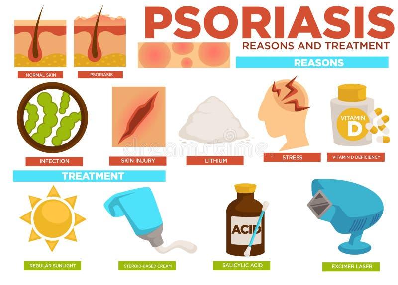 Cartel de las razones y del tratamiento del psoriasis con vector de información libre illustration