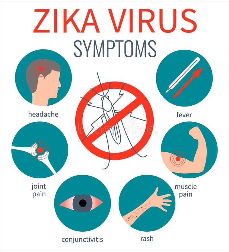Cartel de los síntomas del virus de Zika ilustración del vector
