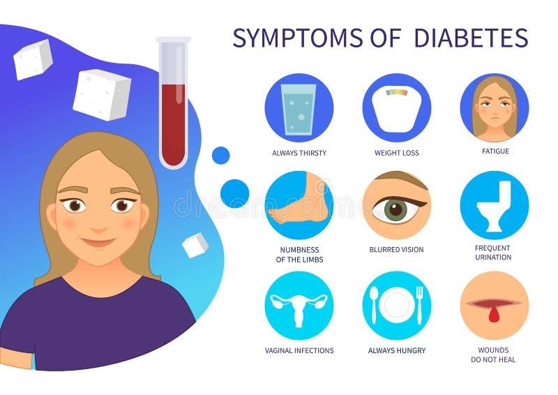Cartel del vector de los síntomas de la diabetes stock de ilustración