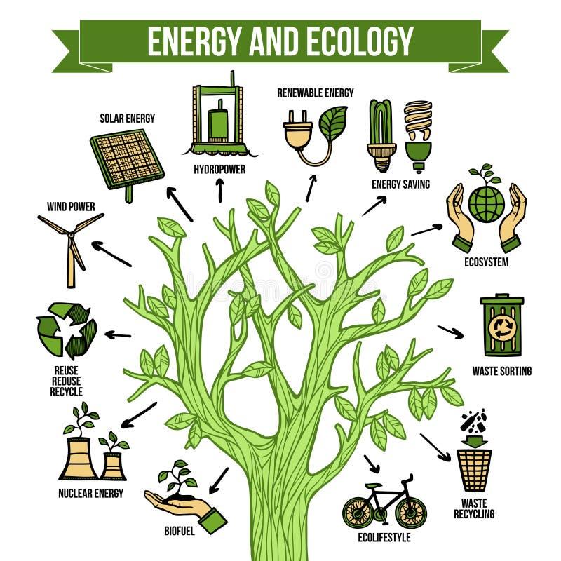 Cartel infographic ecológico de la disposición de la energía verde libre illustration