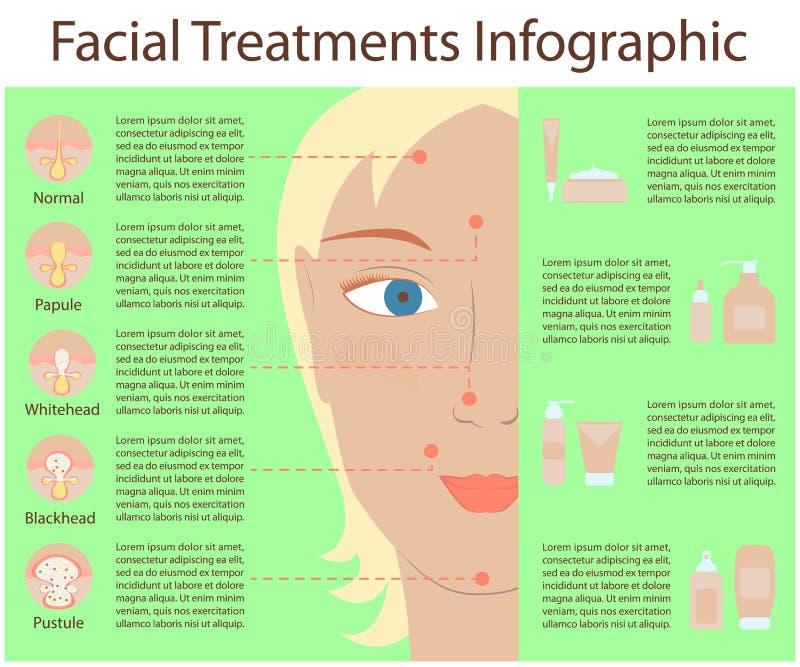 Cartel Infographics de los problemas de piel libre illustration