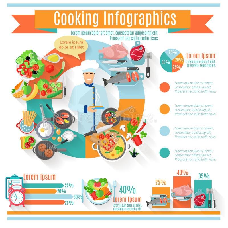 Cartel informativo infographic de cocinar sano ilustración del vector