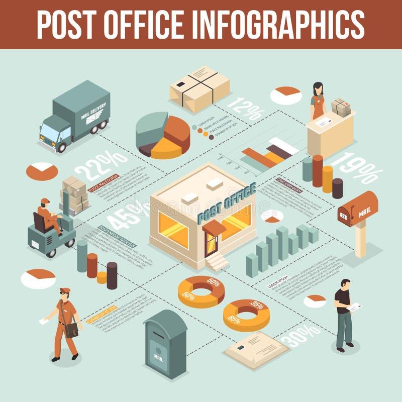 Cartel isométrico de Infographic del servicio de la oficina de correos stock de ilustración