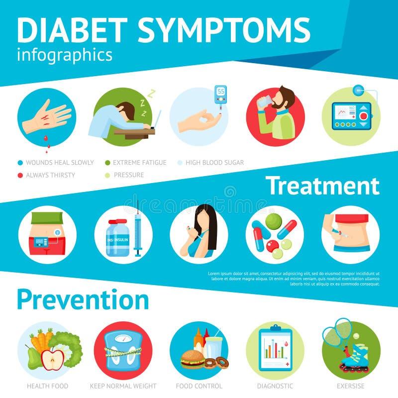 Cartel plano de Infographic de los síntomas de la diabetes stock de ilustración