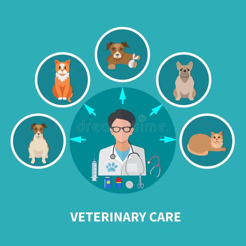 Cartel plano del cuidado veterinario ilustración del vector