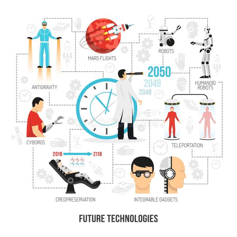 Cartel plano del organigrama de las tecnologías futuras stock de ilustración