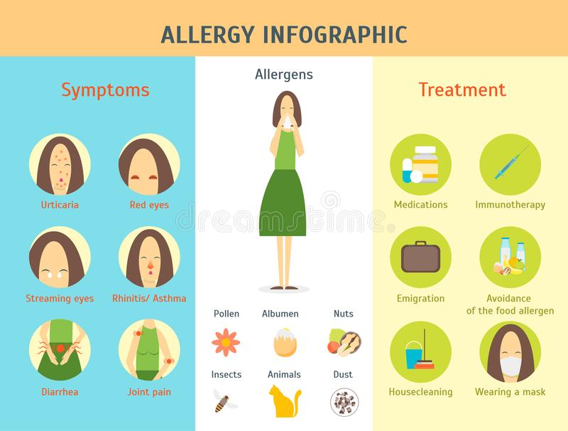 Cartoon Allergy Infographic Card Poster. Vector vector illustration