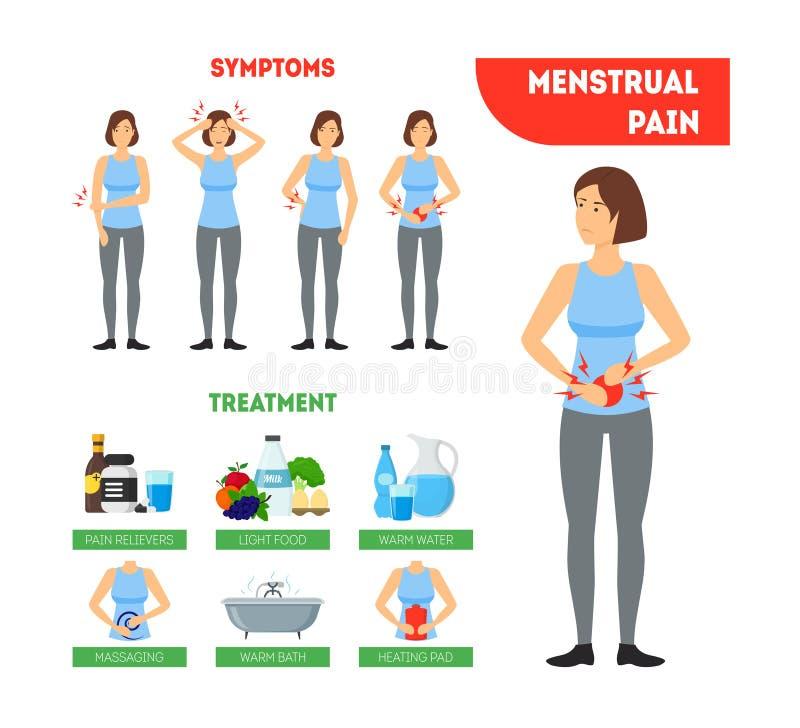 Cartoon Menstrual Period Infographics Card Poster. Vector stock illustration