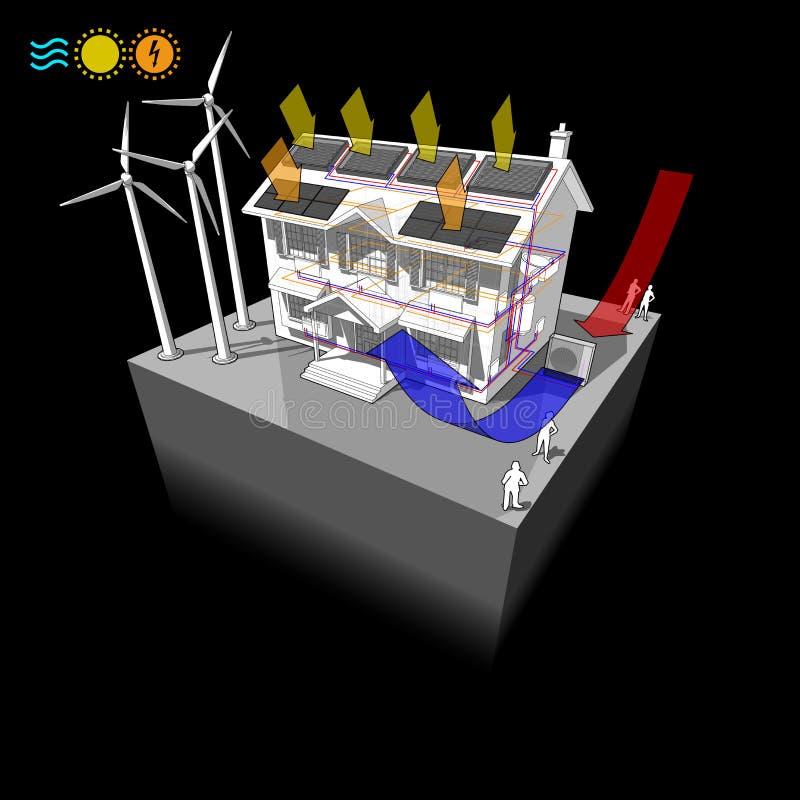 Casa com a bomba de calor do ar com painéis solares e photovoltaics e radiadores e turbinas eólicas como a fonte para a energia e ilustração royalty free