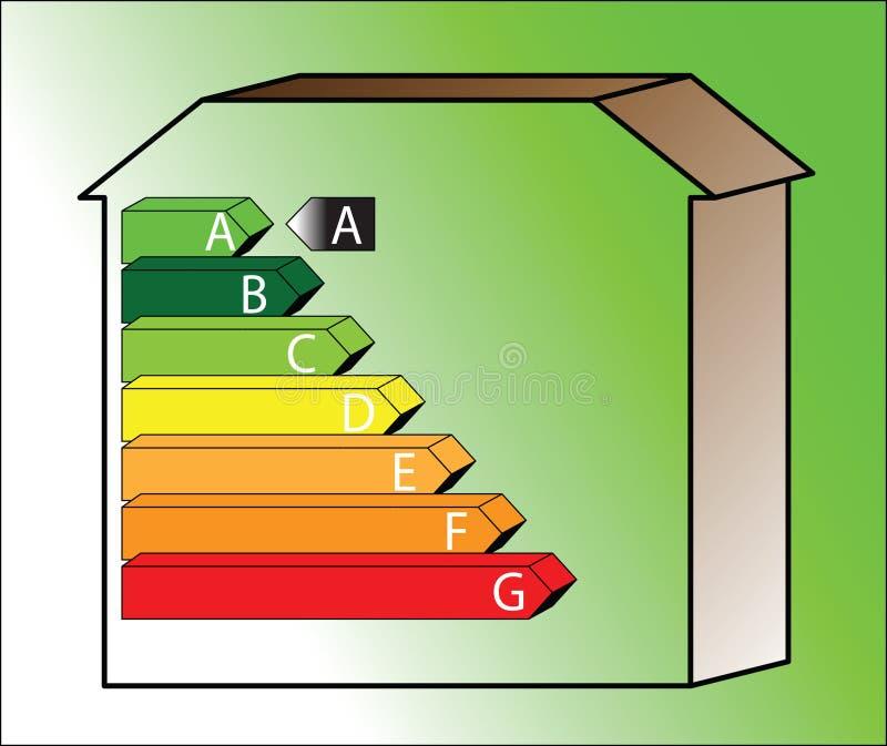 Casa de la energía - clasifique A ilustración del vector
