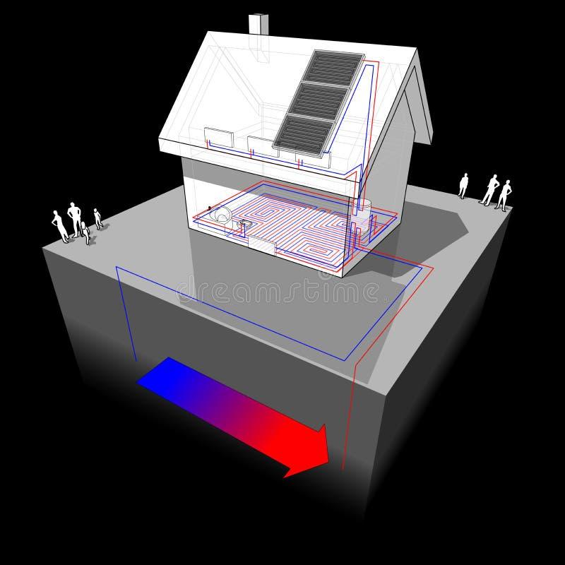 Download Casa Destacada Com A Bomba De Calor Geotérmica Da Fonte E Os Painéis Solares Ilustração do Vetor - Ilustração de destacado, energia: 80102064