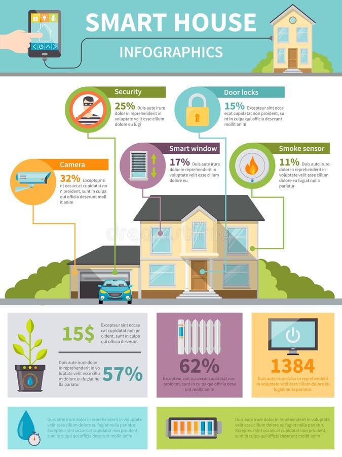 Casa esperta Infographics ilustração stock