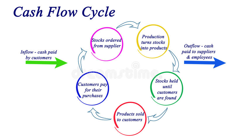 Cash Flow Cycle. From inflow to utflow stock illustration