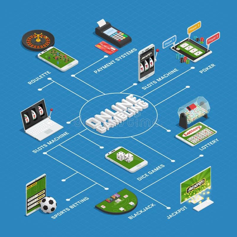 Casinò online che gioca diagramma di flusso isometrico royalty illustrazione gratis