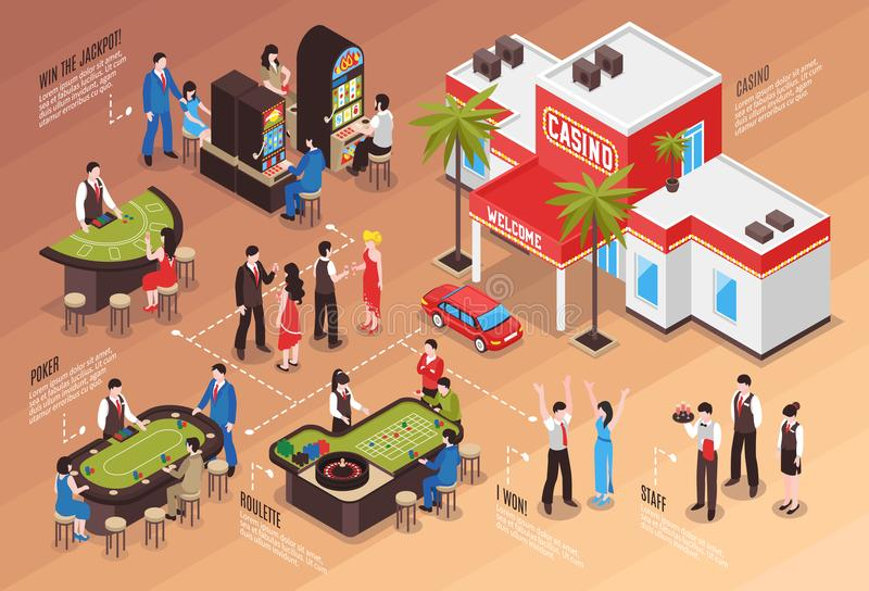 Casino Isometric Flowchart. Casino flowchart layout with poker roulette slot machine staff and gamers isometric elements vector illustration royalty free illustration