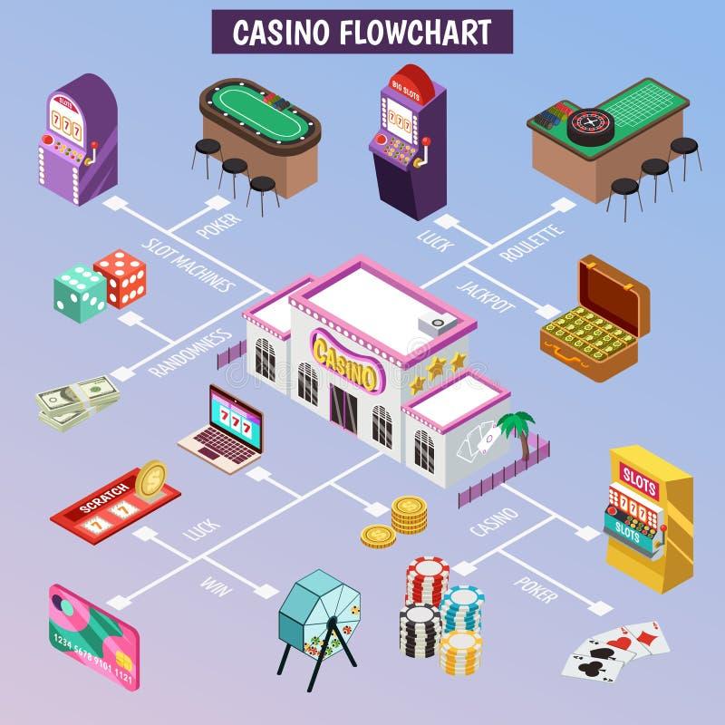 Casino Isometrisch Stroomschema stock illustratie