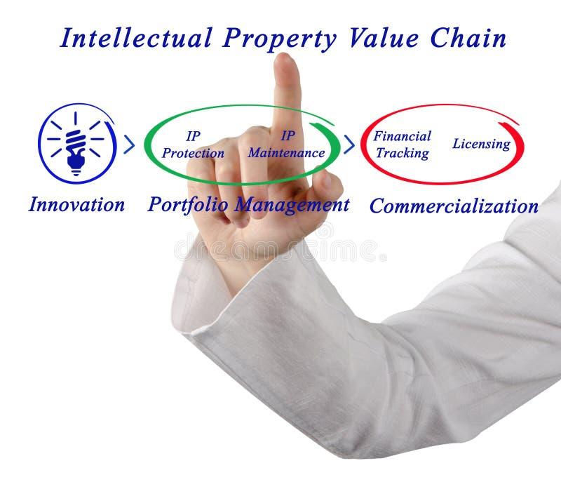Catena di valori della proprietà intellettuale immagine stock