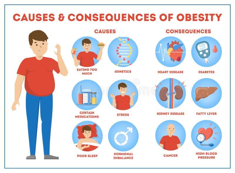 Causas e consequências da obesidade infographic para o excesso de peso ilustração do vetor