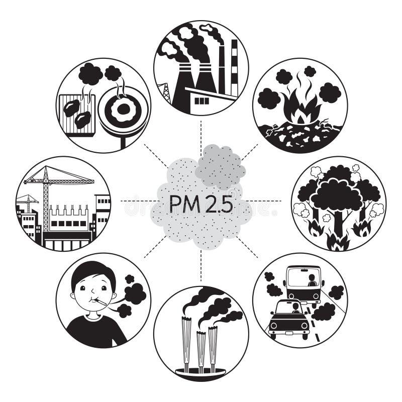 Cause de la poussière PM2 5 icônes de pollution atmosphérique, monochrome illustration de vecteur