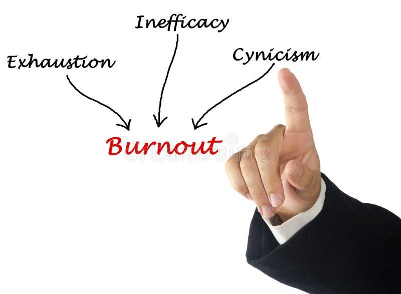 Cause di burnout fotografia stock