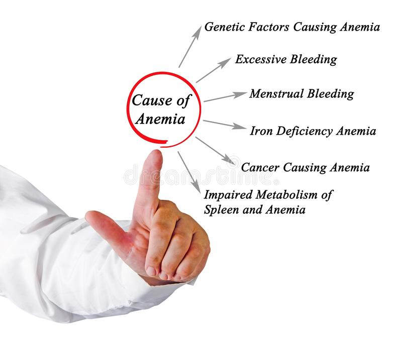 Causes of Anemia. Man presenting Causes of Anemia stock photography