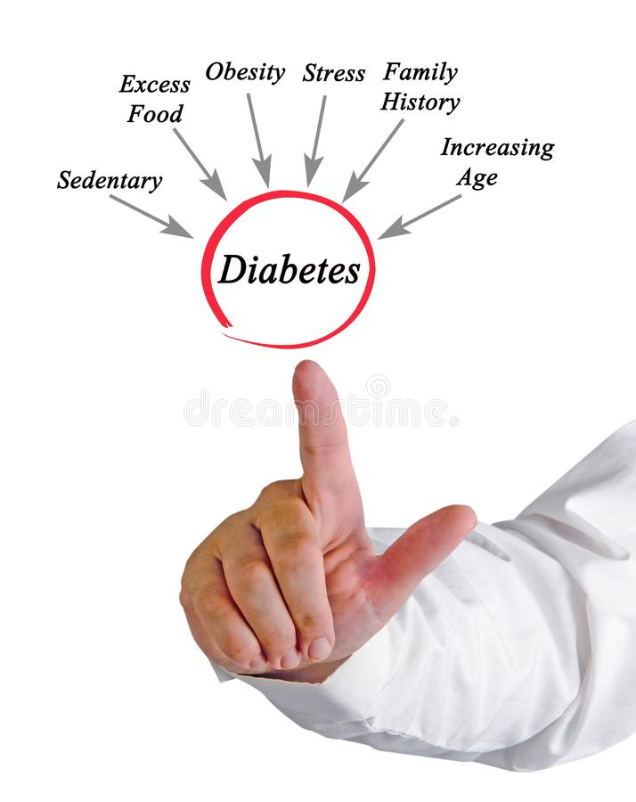 Causes of diabetes. Presenting Six Causes of diabetes stock images